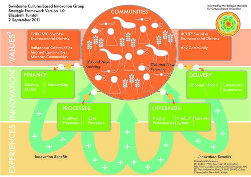 Cultures_based Innovation_sm