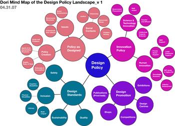 Designpolicy_mindmap